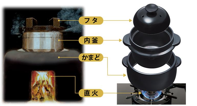 「かまど」と「釜」の二重構造だから大火力で均一に炊飯!